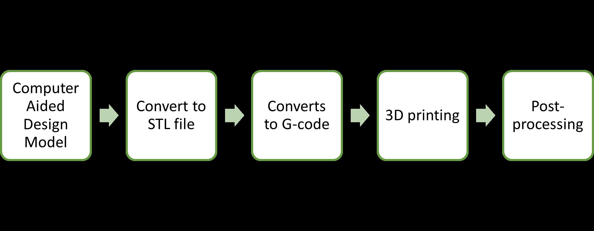 General process of 3D printing